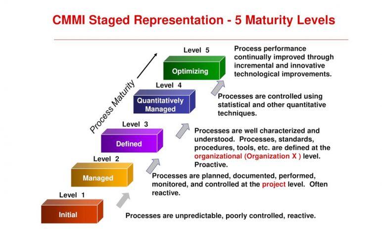 sự khác biệt Capability Maturity Model Integration – CMMI