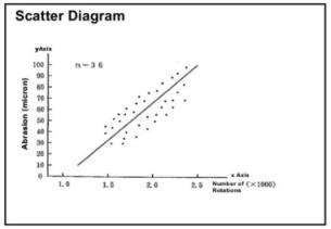 Biểu đồ phân tán (Scatter Diagram)