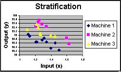 Biểu đồ phân bố (Stratification)