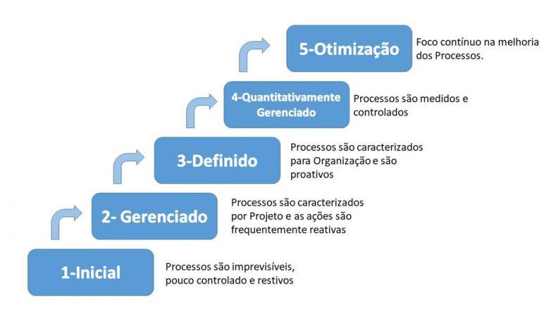 Mô hình CMMI là gì? Khuôn mẫu, mức độ đánh giá và khó khăn