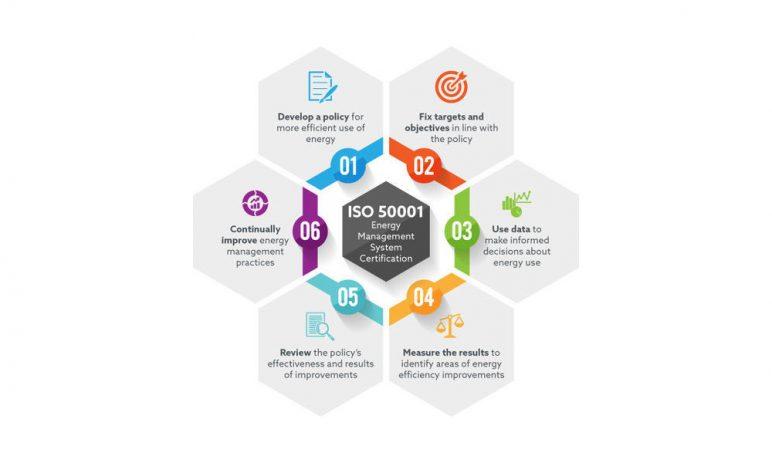 ISO 50001:2011 là gì?