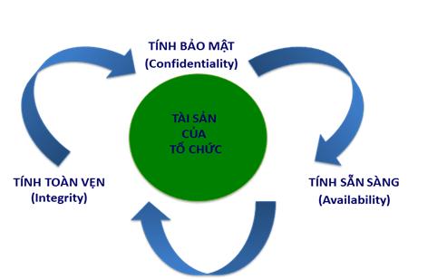 Triển khai ITSM