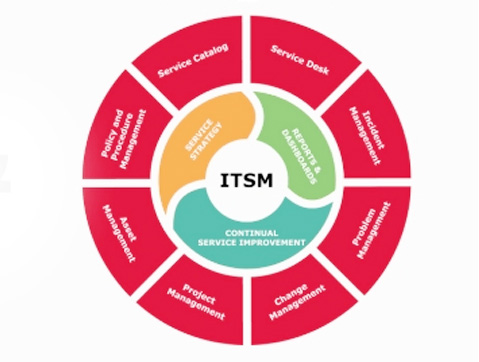 ITSM là gì