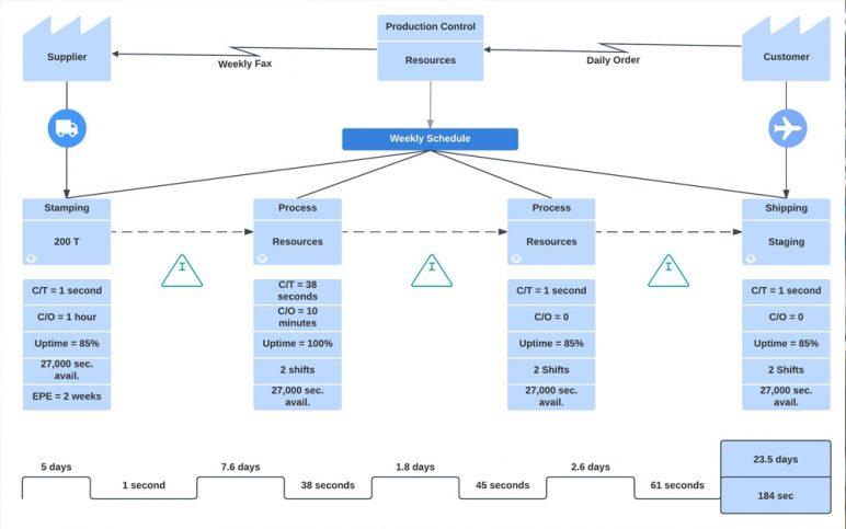 Sơ đồ chuỗi giá trị (Value Stream Mapping)