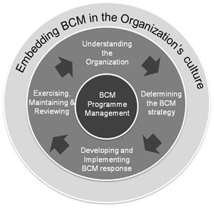 Triển khai BCM